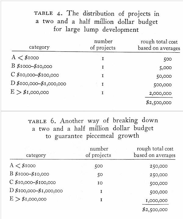 Piecemeal growth vs large-lump development budget distribution