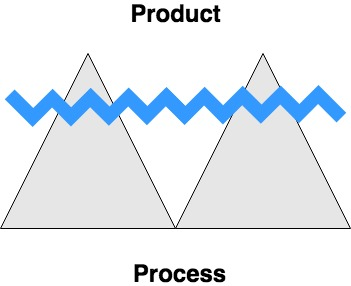 Product vs Process